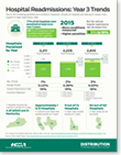 Infographic: Hospital Readmission Trends in Year 3