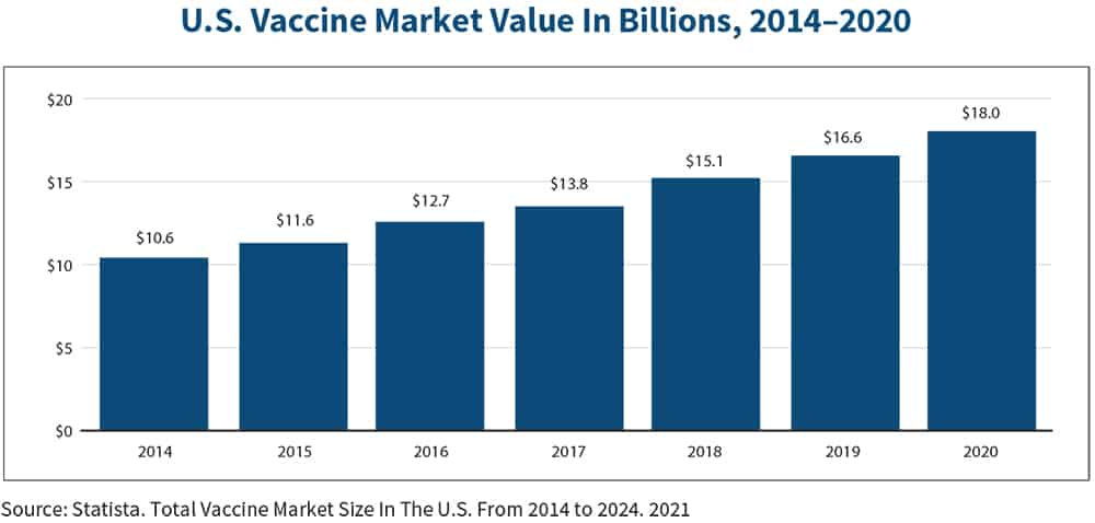 U.S. Vaccine Market Value in Billions