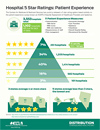 Infographic: Hospital 5 Star Rating System